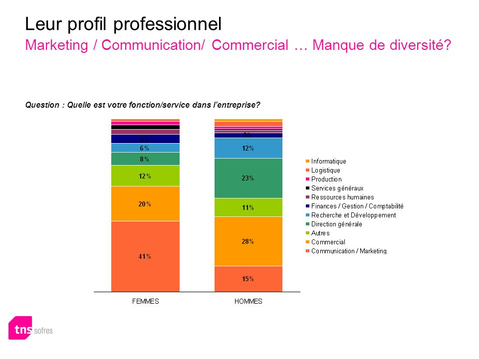 Leur profil professionnel Marketing / Communication/ Commercial … Manque de diversité? Question : Quelle est votre fonction/service dans lentreprise?