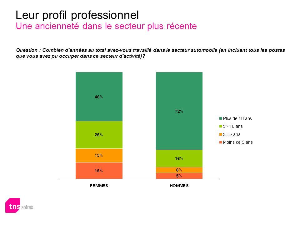 Leur profil professionnel Une ancienneté dans le secteur plus récente + 8 points versus 2008 Question : Combien dannées au total avez-vous travaillé d