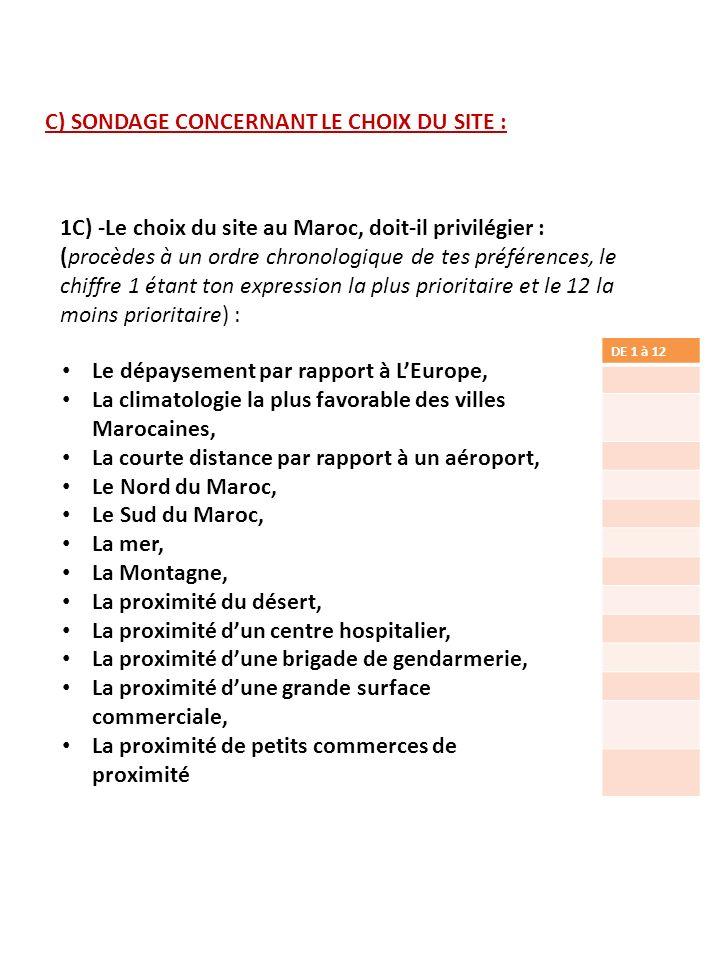 C) SONDAGE CONCERNANT LE CHOIX DU SITE : 1C) -Le choix du site au Maroc, doit-il privilégier : (procèdes à un ordre chronologique de tes préférences,