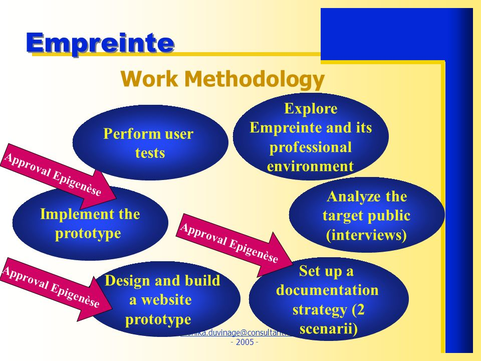 monika.duvinage@consultant.com.fr monika.duvinage@consultant.com.fr - 2005 - Empreinte Work Methodology Explore Empreinte and its professional environment Analyze the target public (interviews) Set up a documentation strategy (2 scenarii) Design and build a website prototype Implement the prototype Approval Epigenèse Perform user tests