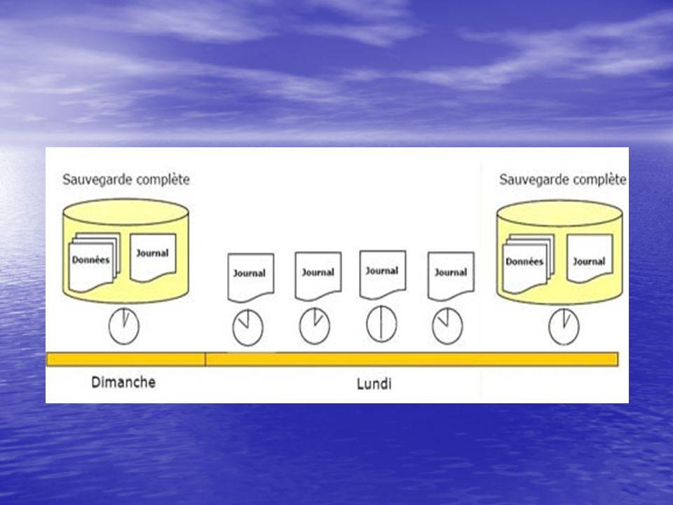 3.3 Sauvegarde Différentielle : 3.3.1 But d une Sauvegarde Différentielle : Afin de réduire le temps de sauvegarde sur une base de données qui est fréquemment utilisée, vous pourrez effectuer une sauvegarde différentielle.
