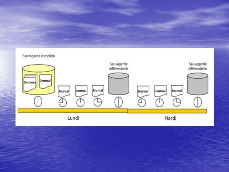 3.4 Sauvegarde d un fichier ou d un groupe de fichiers : Si votre base de données est très volumineuse (plusieurs dizaines de Go de données),il est bien évident qu une sauvegarde complète et régulière de la base de données va prendre un temps conséquent.