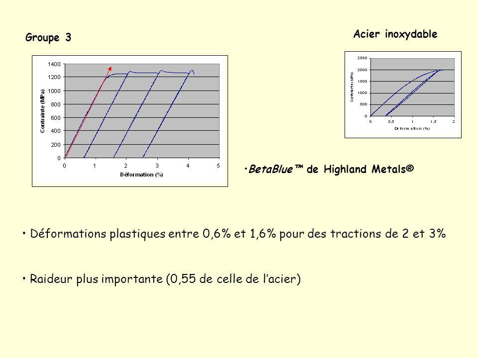 Groupe 3 BetaBlue de Highland Metals® Déformations plastiques entre 0,6% et 1,6% pour des tractions de 2 et 3% Raideur plus importante (0,55 de celle