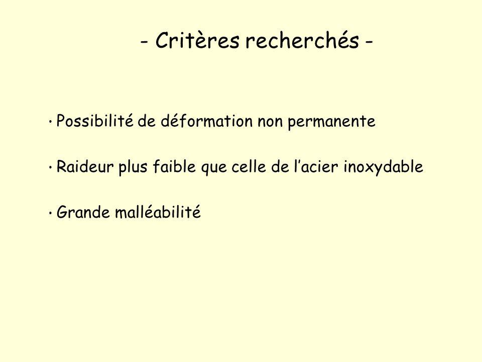 Possibilité de déformation non permanente Raideur plus faible que celle de lacier inoxydable Grande malléabilité - Critères recherchés -