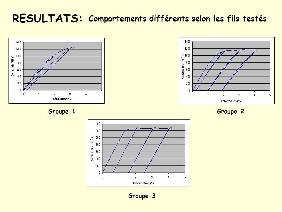 Groupe 1 Beta Titanium (American Orthodontics®) Resolve® (GAC®) Beta Plus (OrthoPlus®) Beta III Titanium(3M Unitek®) Déformations plastiques faibles (0,1%) pour la première traction à 2% Déformations plastiques comprises entre 0,2 et 0,3% pour une traction à 3% Raideur équivalente à 0,38 de celle de lacier Acier inoxydable