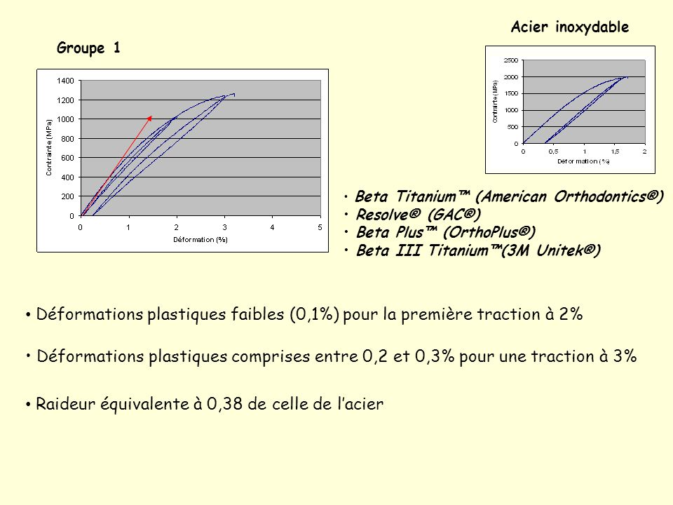 Groupe 2 Rematitan® (Dentaurum®) TMA® et TMA low friction® (Ormco®) Bendaloy (RMO®) Ti Molium (TP Orthodontics®.) Déformations plastiques plus importantes entre 0,1 et 0,3% pour une traction à 2% Déformations plastiques de 1% pour une traction à 3% Raideurs plus importantes Acier inoxydable