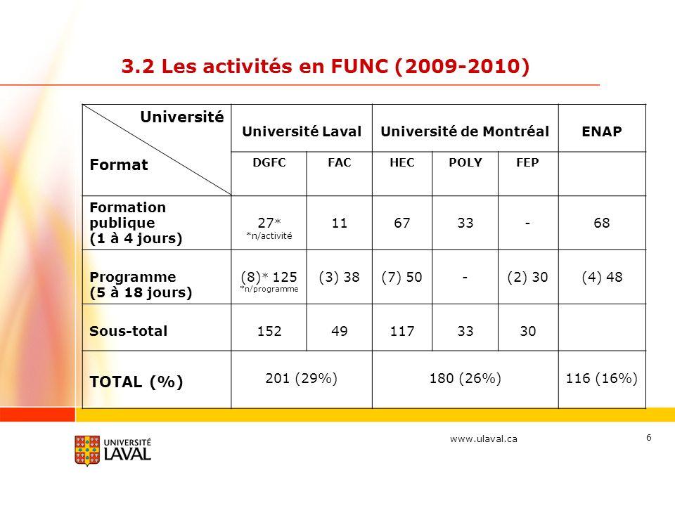 www.ulaval.ca 6 3.2 Les activités en FUNC (2009-2010) Université Université LavalUniversité de MontréalENAP Format DGFCFACHECPOLYFEP Formation publique (1 à 4 jours) 27 * *n/activité 116733-68 Programme (5 à 18 jours) (8) * 125 *n/programme (3) 38(7) 50-(2) 30(4) 48 Sous-total152491173330 TOTAL (%) 201 (29%)180 (26%)116 (16%)
