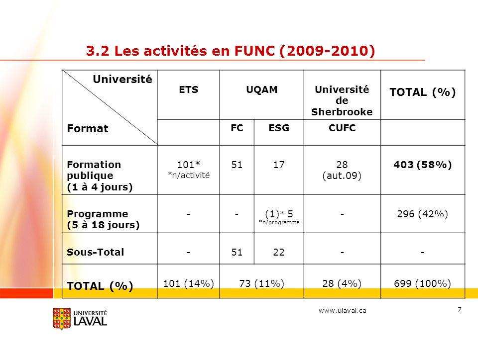 www.ulaval.ca 7 3.2 Les activités en FUNC (2009-2010) Université ETSUQAMUniversité de Sherbrooke TOTAL (%) Format FCESGCUFC Formation publique (1 à 4 jours) 101* *n/activité 511728 (aut.09) 403 (58%) Programme (5 à 18 jours) --(1) * 5 *n/programme -296 (42%) Sous-Total-5122-- TOTAL (%) 101 (14%)73 (11%)28 (4%)699 (100%)