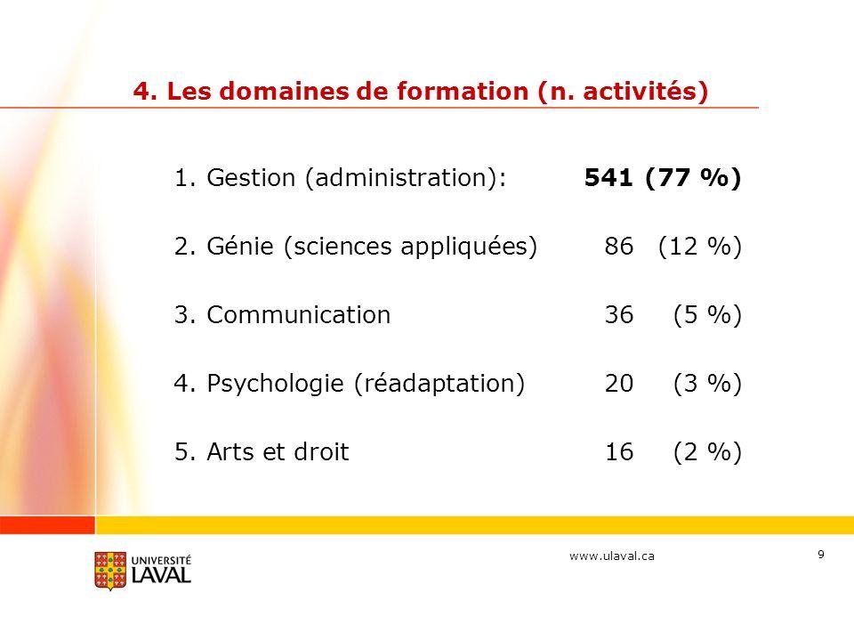 www.ulaval.ca 9 4. Les domaines de formation (n. activités) 1.