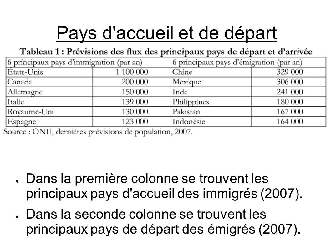 Pays d'accueil et de départ Dans la première colonne se trouvent les principaux pays d'accueil des immigrés (2007). Dans la seconde colonne se trouven