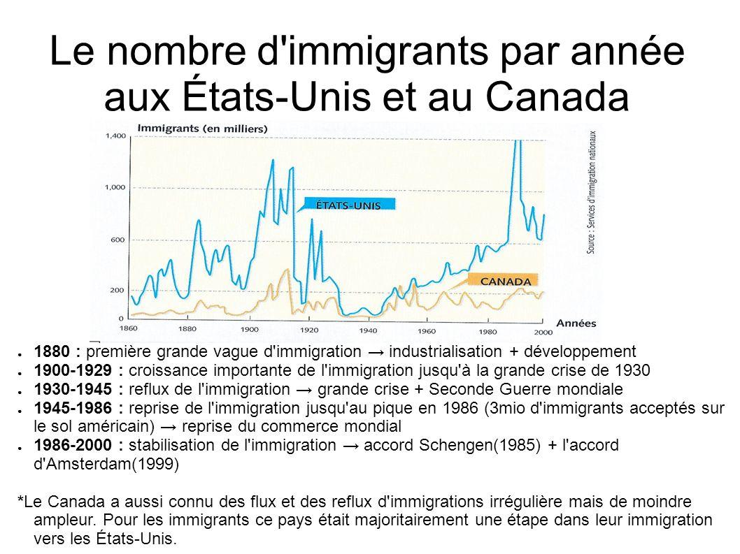 Le nombre d'immigrants par année aux États-Unis et au Canada 1880 : première grande vague d'immigration industrialisation + développement 1900-1929 :