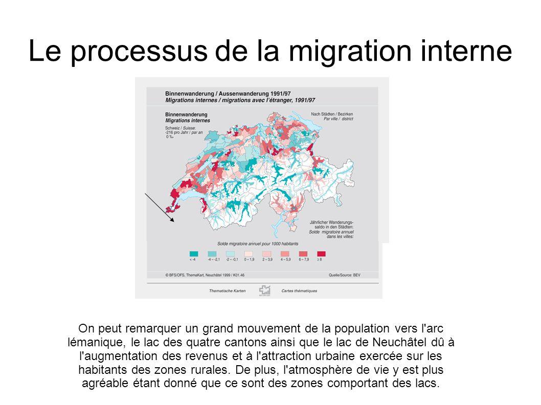 Le processus de la migration interne On peut remarquer un grand mouvement de la population vers l'arc lémanique, le lac des quatre cantons ainsi que l