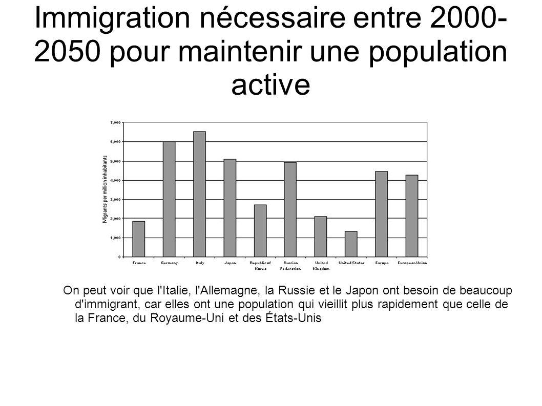 Immigration nécessaire entre 2000- 2050 pour maintenir une population active On peut voir que l'Italie, l'Allemagne, la Russie et le Japon ont besoin
