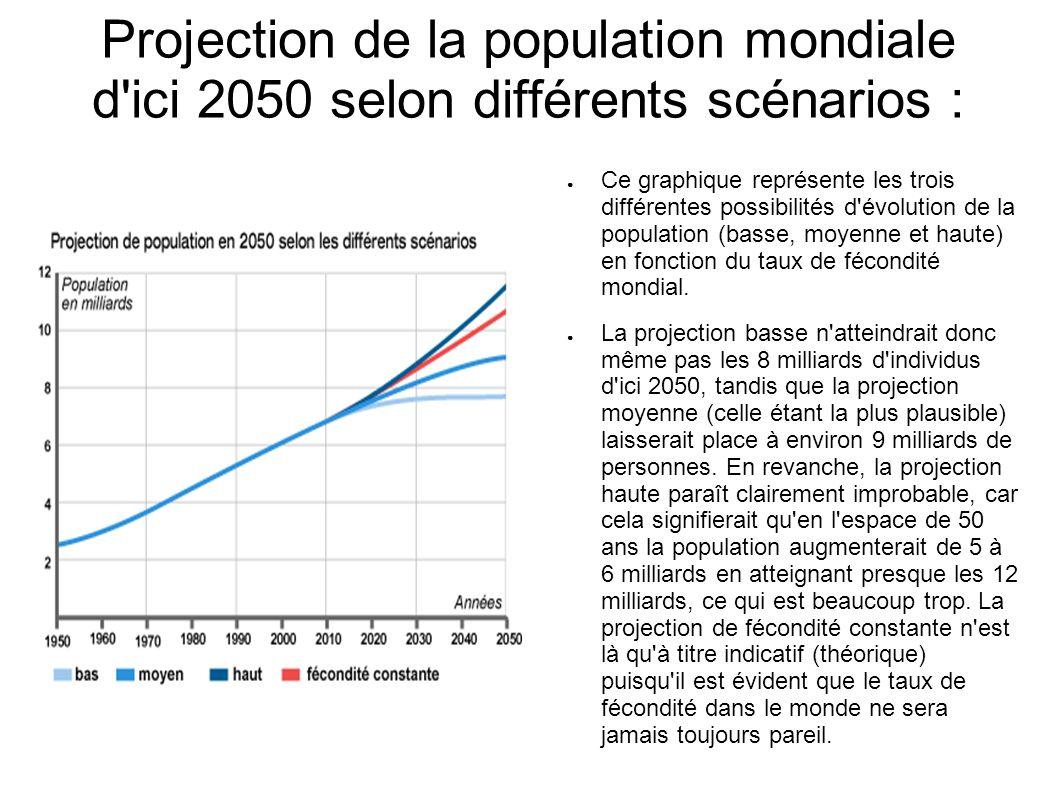 Projection de la population mondiale d'ici 2050 selon différents scénarios : Ce graphique représente les trois différentes possibilités d'évolution de