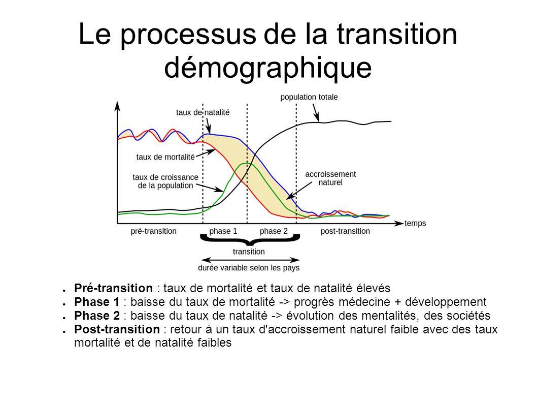 Le processus de la transition démographique Pré-transition : taux de mortalité et taux de natalité élevés Phase 1 : baisse du taux de mortalité -> pro