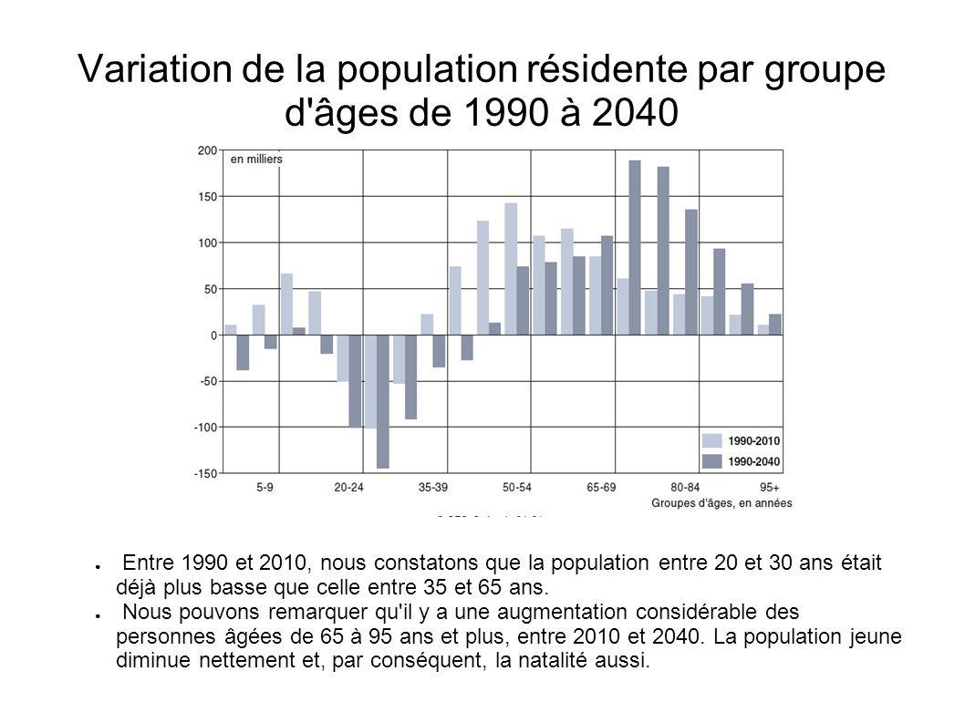 Variation de la population résidente par groupe d'âges de 1990 à 2040 Entre 1990 et 2010, nous constatons que la population entre 20 et 30 ans était d