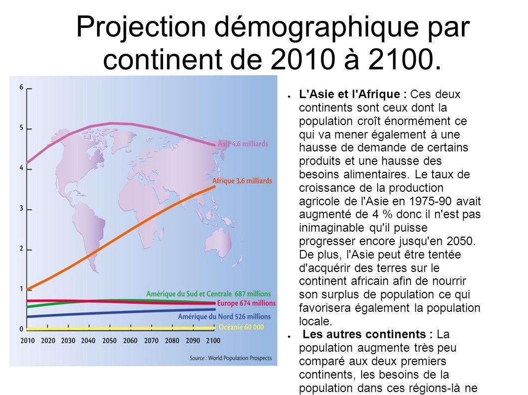 Projection démographique par continent de 2010 à 2100. L'Asie et l'Afrique : Ces deux continents sont ceux dont la population croît énormément ce qui
