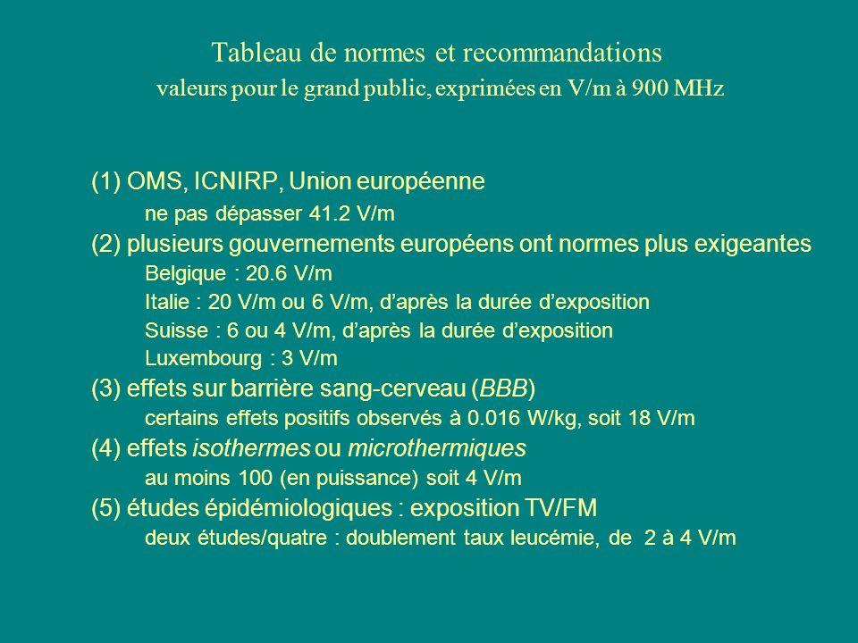 Tableau de normes et recommandations valeurs pour le grand public, exprimées en V/m à 900 MHz (1) OMS, ICNIRP, Union européenne ne pas dépasser 41.2 V