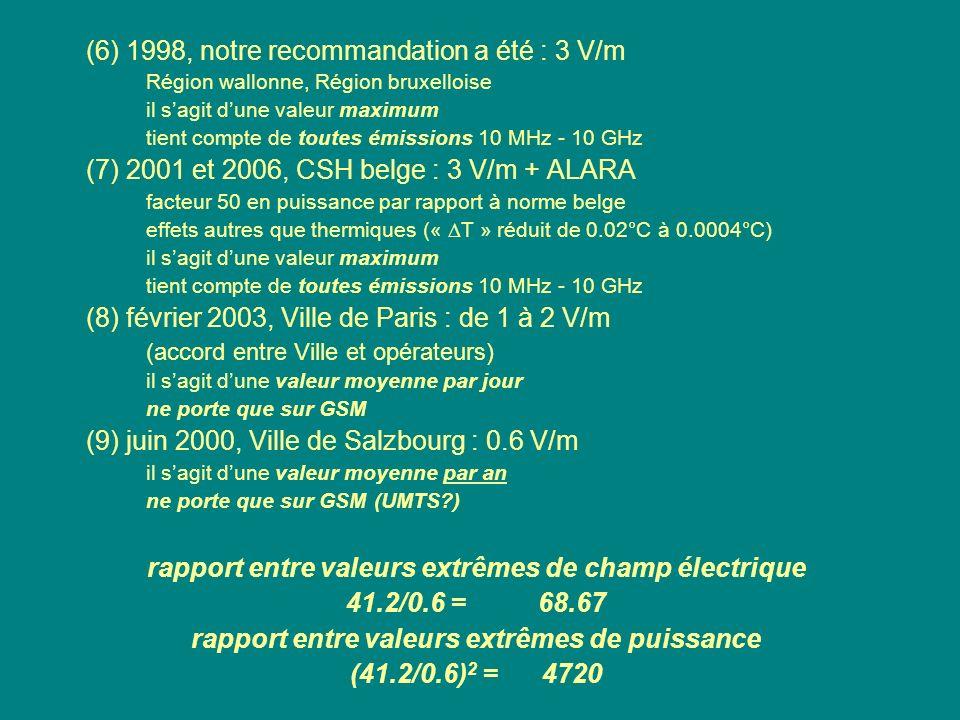 (6) 1998, notre recommandation a été : 3 V/m Région wallonne, Région bruxelloise il sagit dune valeur maximum tient compte de toutes émissions 10 MHz
