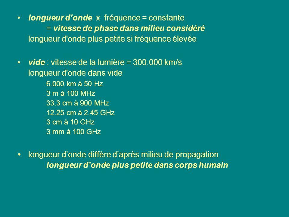 longueur donde x fréquence = constante = vitesse de phase dans milieu considéré longueur d'onde plus petite si fréquence élevée vide : vitesse de la l