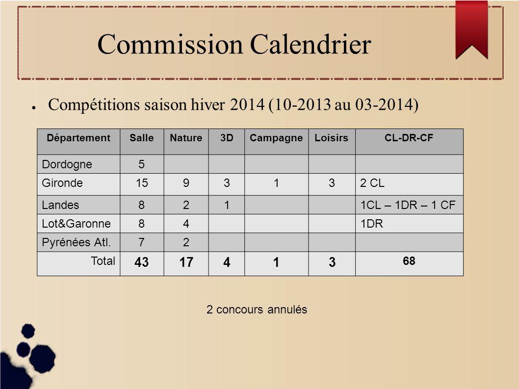 Commission Calendrier Compétitions saison hiver 2014 (10-2013 au 03-2014) DépartementSalleNature3DCampagneLoisirsCL-DR-CF Dordogne5 Gironde1593132 CL Landes8211CL – 1DR – 1 CF Lot&Garonne841DR Pyrénées Atl.72 Total 4317413 68 2 concours annulés