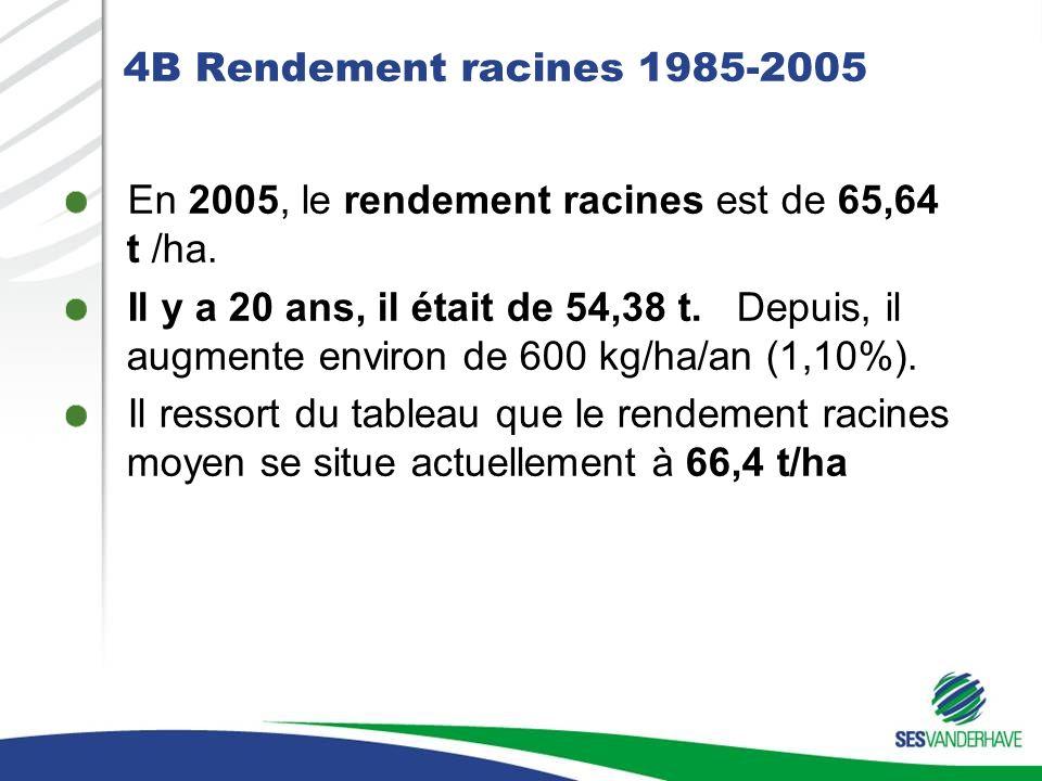4B Rendement racines 1985-2005 En 2005, le rendement racines est de 65,64 t /ha. Il y a 20 ans, il était de 54,38 t. Depuis, il augmente environ de 60