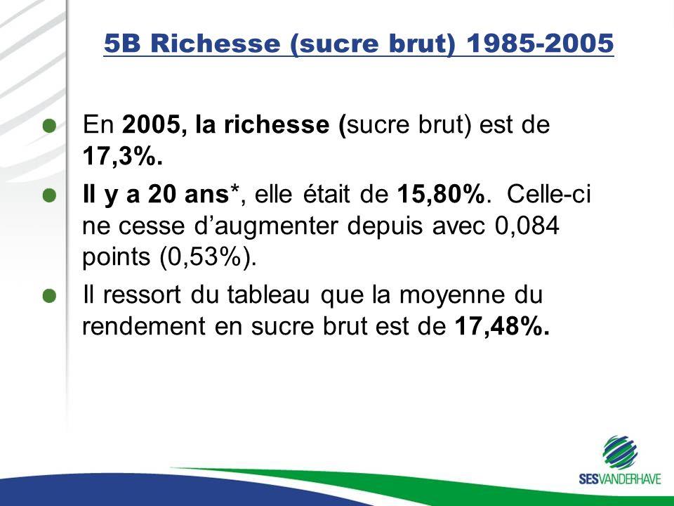5B Richesse (sucre brut) 1985-2005 En 2005, la richesse (sucre brut) est de 17,3%. Il y a 20 ans*, elle était de 15,80%. Celle-ci ne cesse daugmenter