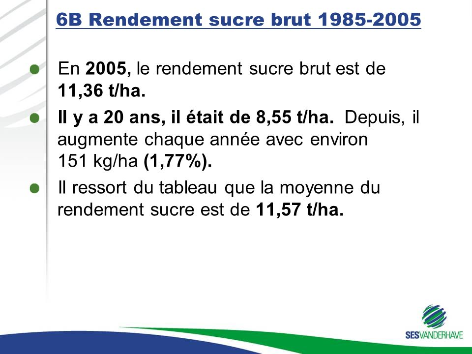 6B Rendement sucre brut 1985-2005 En 2005, le rendement sucre brut est de 11,36 t/ha. Il y a 20 ans, il était de 8,55 t/ha. Depuis, il augmente chaque