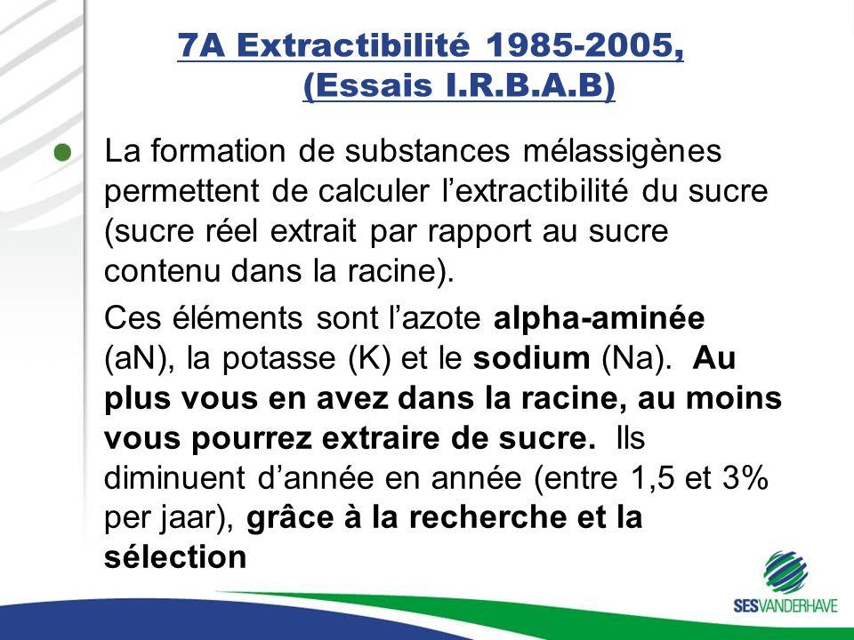 7A Extractibilité 1985-2005, (Essais I.R.B.A.B) La formation de substances mélassigènes permettent de calculer lextractibilité du sucre (sucre réel extrait par rapport au sucre contenu dans la racine).