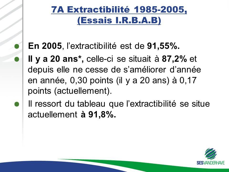 7A Extractibilité 1985-2005, (Essais I.R.B.A.B) En 2005, lextractibilité est de 91,55%. Il y a 20 ans*, celle-ci se situait à 87,2% et depuis elle ne