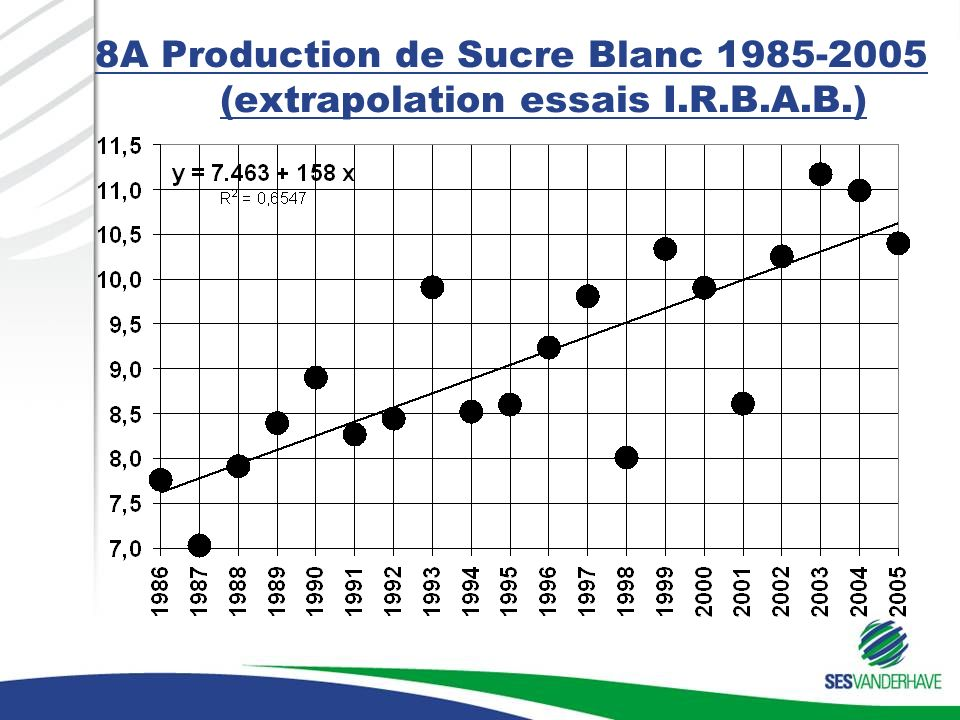 8A Production de Sucre Blanc 1985-2005 (extrapolation essais I.R.B.A.B.)