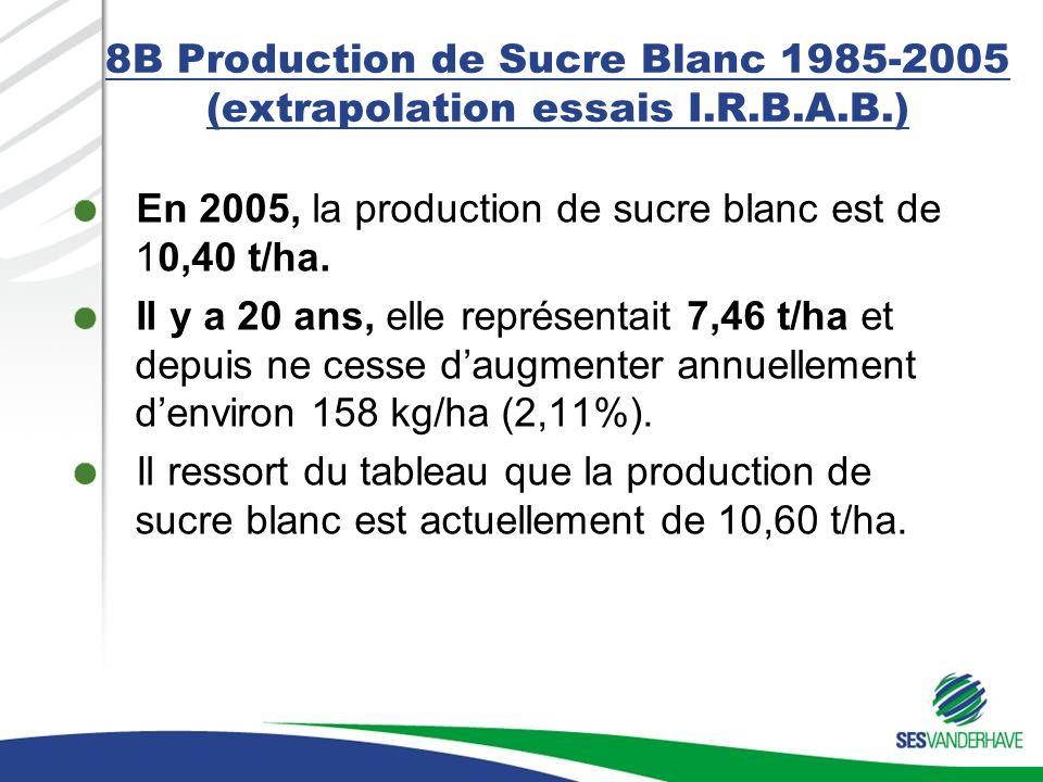 8B Production de Sucre Blanc 1985-2005 (extrapolation essais I.R.B.A.B.) En 2005, la production de sucre blanc est de 10,40 t/ha.