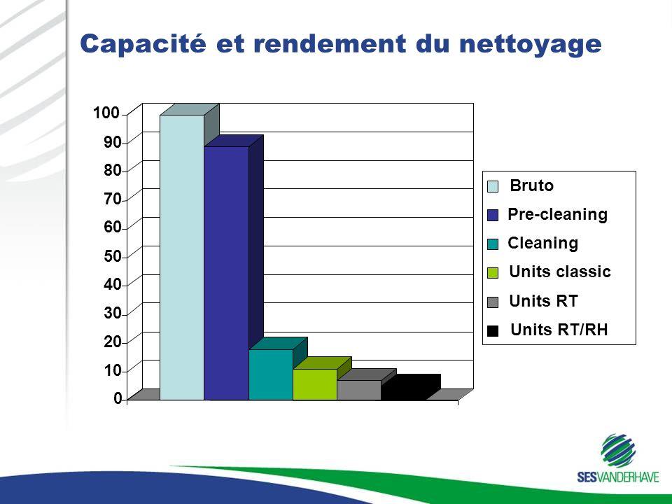 Capacité et rendement du nettoyage 0 10 20 30 40 50 60 70 80 90 100 Bruto Pre-cleaning Cleaning Units classic Units RT Units RT/RH