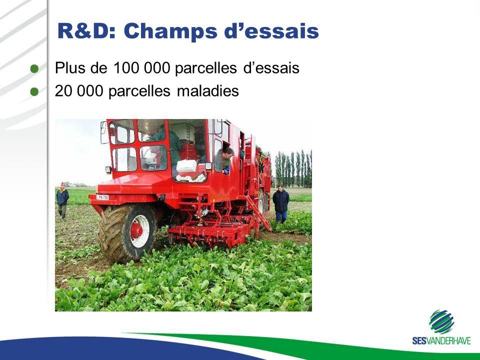 R&D: Champs dessais Plus de 100 000 parcelles dessais 20 000 parcelles maladies Focus on quality