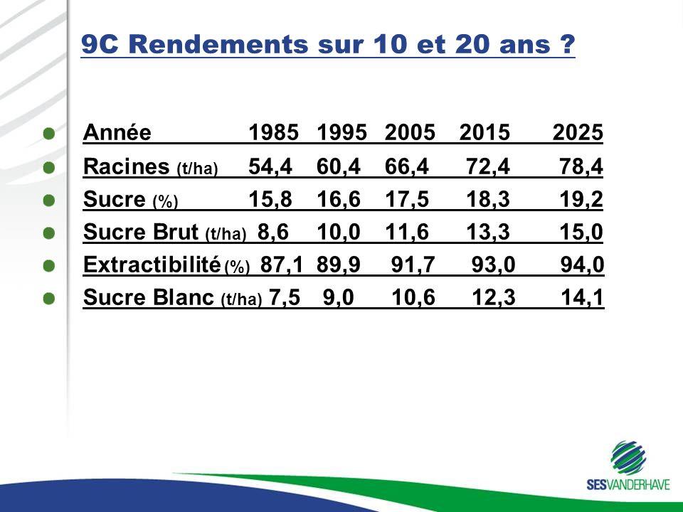 9C Rendements sur 10 et 20 ans ? Année 198519952005 2015 2025 Racines (t/ha) 54,460,466,4 72,4 78,4 Sucre (%) 15,8 16,617,5 18,3 19,2 Sucre Brut (t/ha