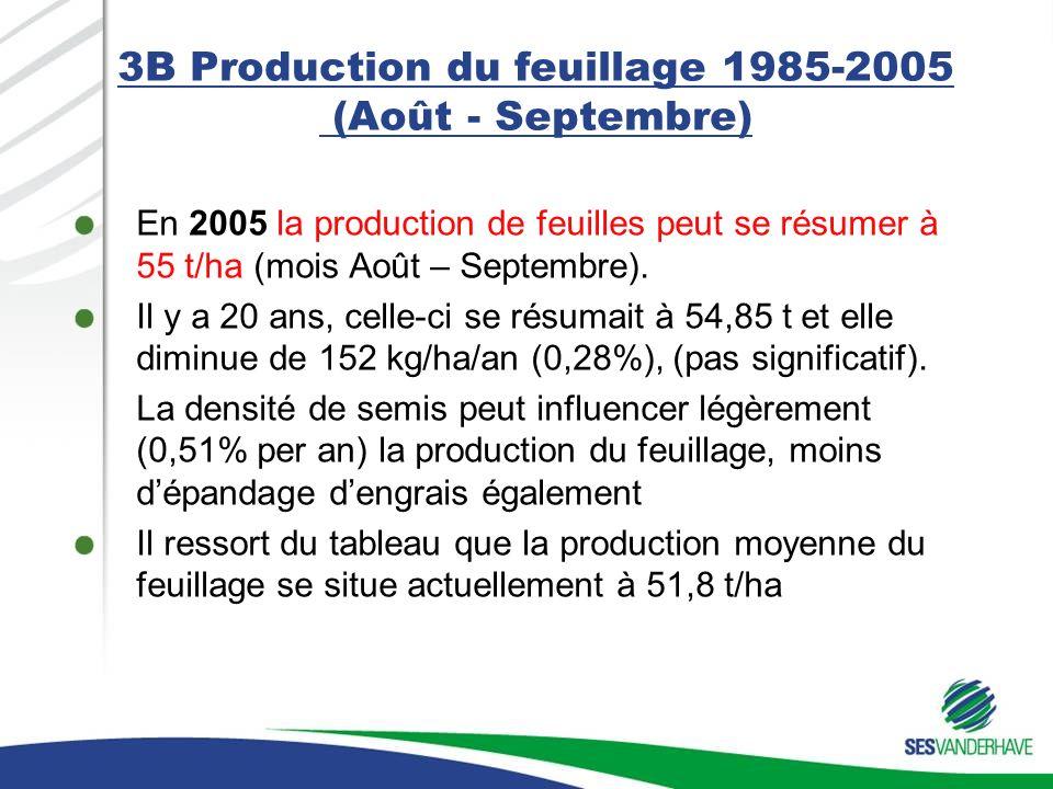 3B Production du feuillage 1985-2005 (Août - Septembre) En 2005 la production de feuilles peut se résumer à 55 t/ha (mois Août – Septembre). Il y a 20