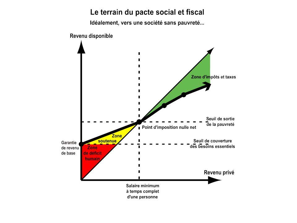 Après la sortie de la pauvreté, la contrepartie, cest de contribuer aux finances publiques en proportion de son revenu et de bien comprendre que son fardeau fiscal est peu de choses en comparaison du fardeau vital de manquer du nécessaire.