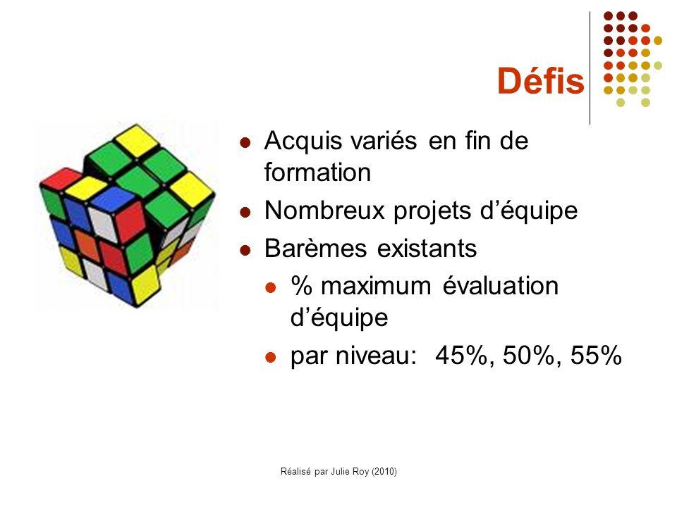 Réalisé par Julie Roy (2010) Défis Acquis variés en fin de formation Nombreux projets déquipe Barèmes existants % maximum évaluation déquipe par niveau: 45%, 50%, 55%
