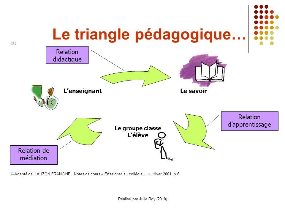 Réalisé par Julie Roy (2010) Le triangle pédagogique… Relation didactique Relation de médiation Relation dapprentissage [1] [1] Adapté de LAUZON FRANCINE, Notes de cours « Enseigner au collégial… », Hiver 2001, p.6