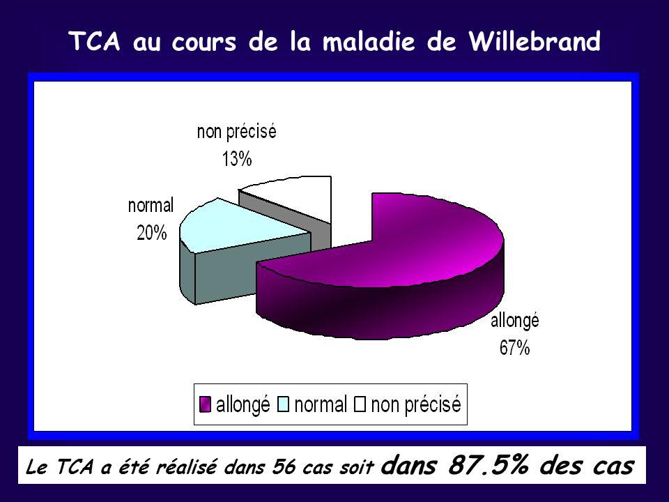 TCA au cours de la maladie de Willebrand Le TCA a été réalisé dans 56 cas soit dans 87.5% des cas