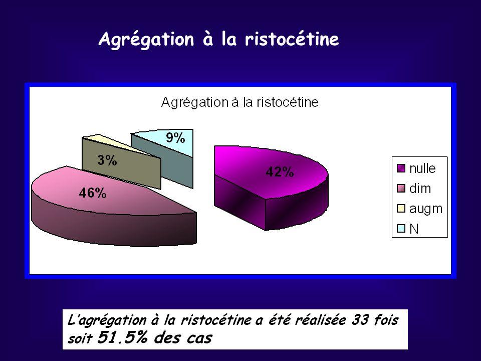 Lagrégation à la ristocétine a été réalisée 33 fois soit 51.5% des cas Agrégation à la ristocétine