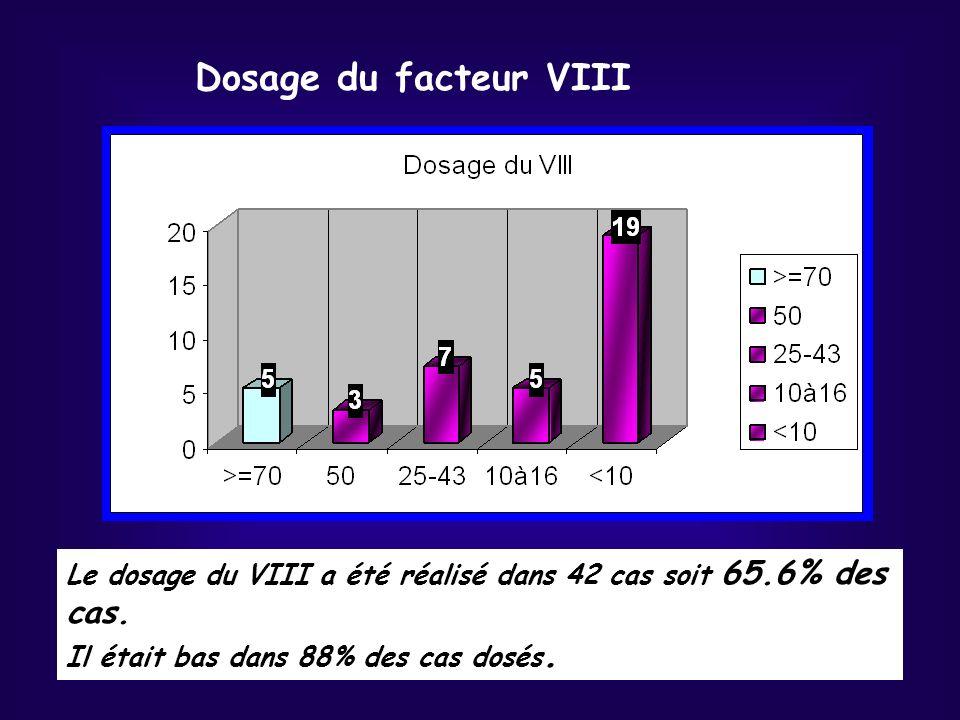 Le dosage du VIII a été réalisé dans 42 cas soit 65.6% des cas. Il était bas dans 88% des cas dosés. Dosage du facteur VIII