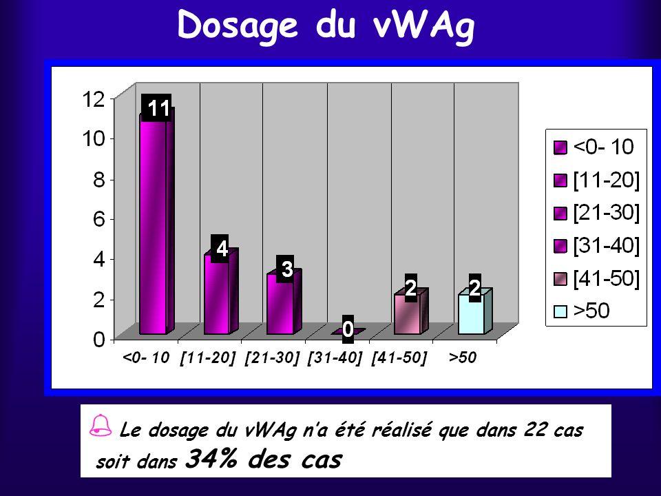 Dosage du vWAg Le dosage du vWAg na été réalisé que dans 22 cas soit dans 34% des cas