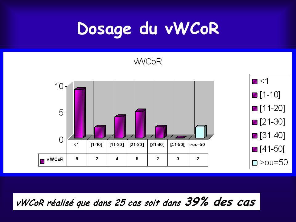 Dosage du vWCoR vWCoR réalisé que dans 25 cas soit dans 39% des cas