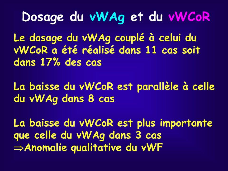 Dosage du vWAg et du vWCoR Le dosage du vWAg couplé à celui du vWCoR a été réalisé dans 11 cas soit dans 17% des cas La baisse du vWCoR est parallèle à celle du vWAg dans 8 cas La baisse du vWCoR est plus importante que celle du vWAg dans 3 cas Anomalie qualitative du vWF