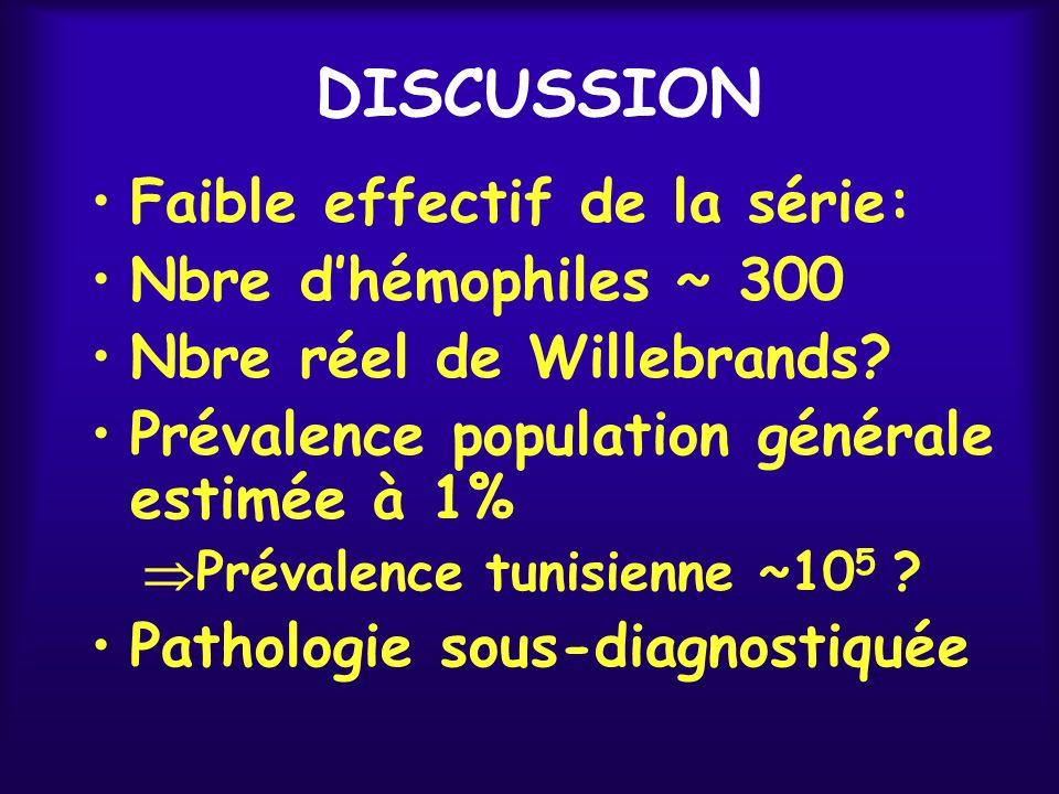 DISCUSSION Faible effectif de la série: Nbre dhémophiles ~ 300 Nbre réel de Willebrands? Prévalence population générale estimée à 1% Prévalence tunisi
