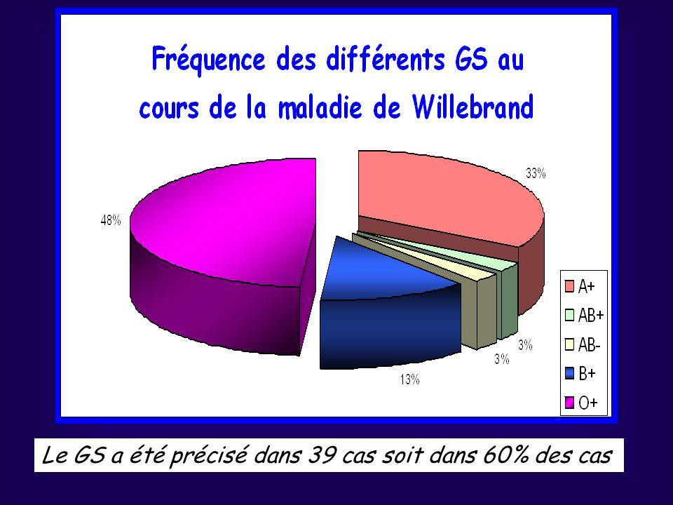 Le GS a été précisé dans 39 cas soit dans 60% des cas