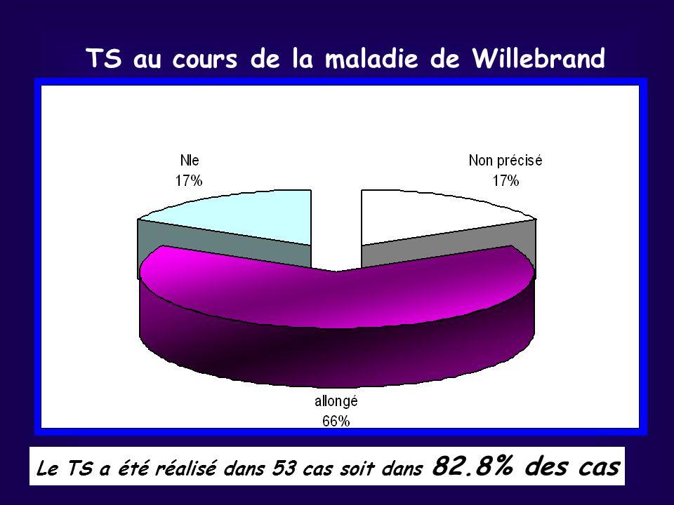 TS au cours de la maladie de Willebrand Le TS a été réalisé dans 53 cas soit dans 82.8% des cas