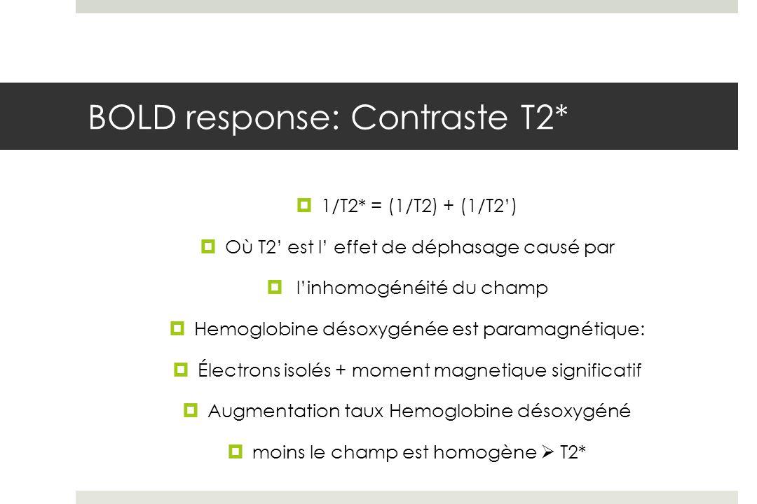 BOLD response: Contraste T2* 1/T2* = (1/T2) + (1/T2) Où T2 est l effet de déphasage causé par linhomogénéité du champ Hemoglobine désoxygénée est paramagnétique: Électrons isolés + moment magnetique significatif Augmentation taux Hemoglobine désoxygéné moins le champ est homogène T2*