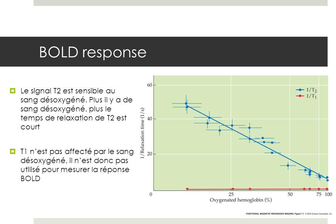 BOLD response Le signal T2 est sensible au sang désoxygéné.